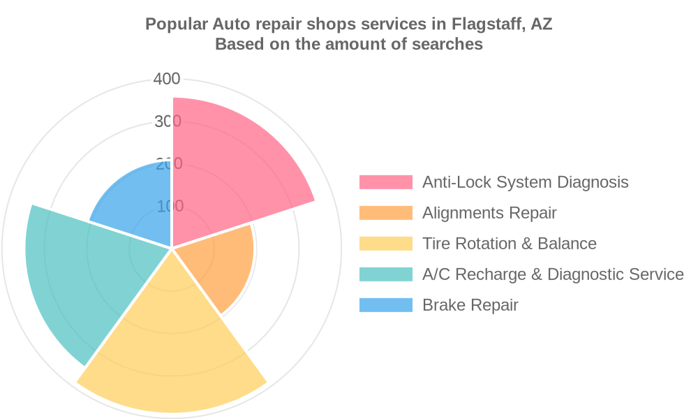 Popular services provided by auto repair shops in Flagstaff, AZ