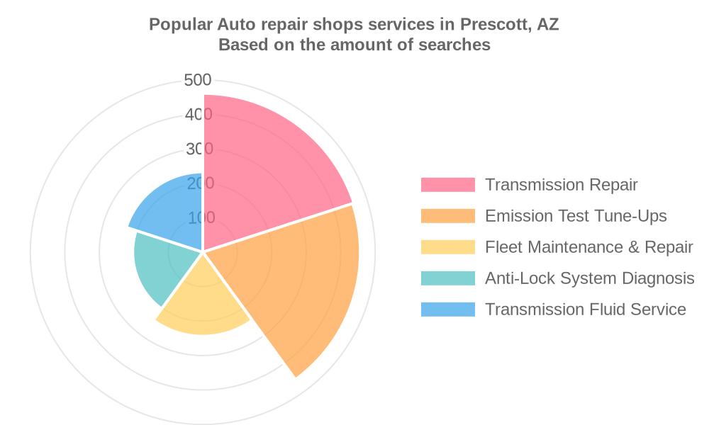 Popular services provided by auto repair shops in Prescott, AZ