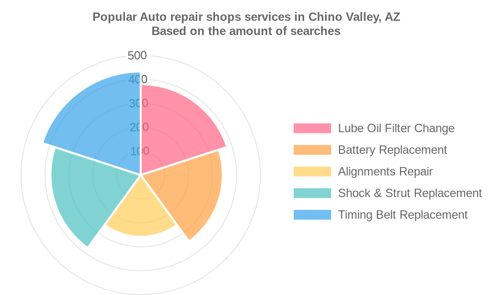 Popular services provided by auto repair shops in Chino Valley, AZ