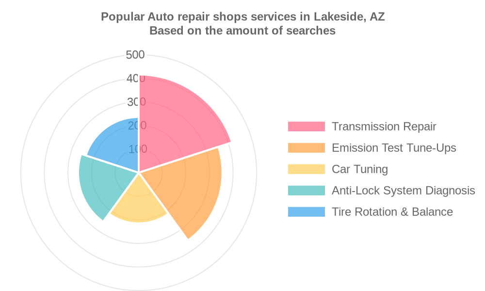 Popular services provided by auto repair shops in Lakeside, AZ