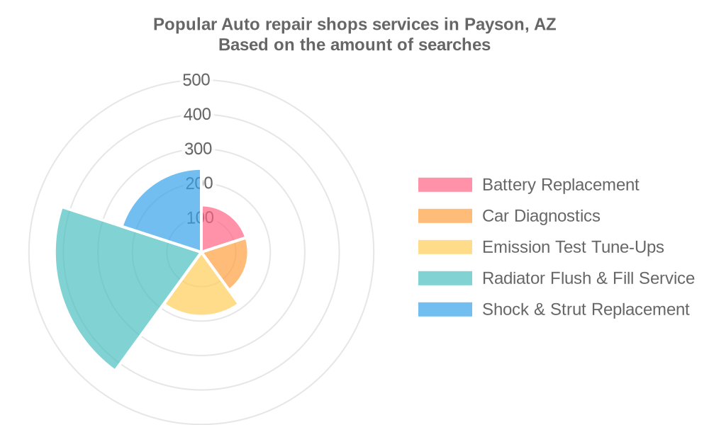 Popular services provided by auto repair shops in Payson, AZ