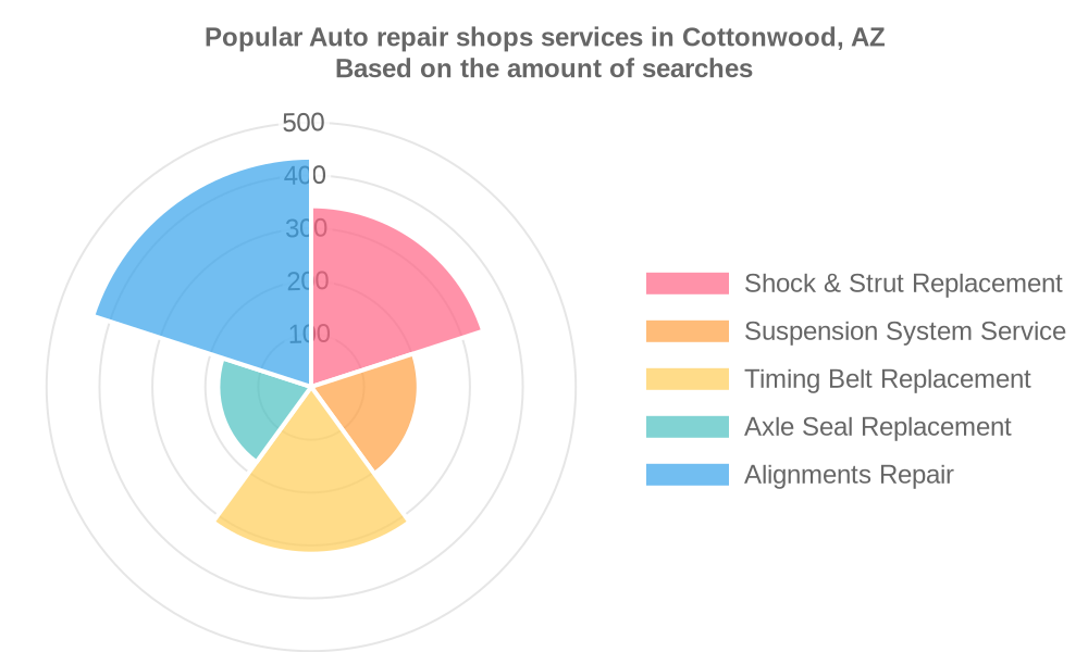 Popular services provided by auto repair shops in Cottonwood, AZ