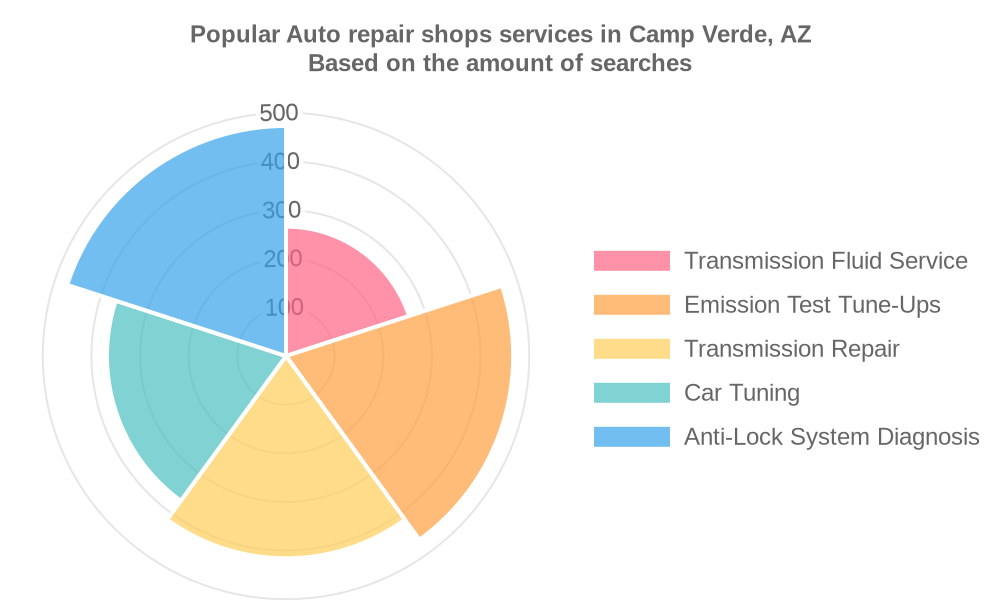 Popular services provided by auto repair shops in Camp Verde, AZ