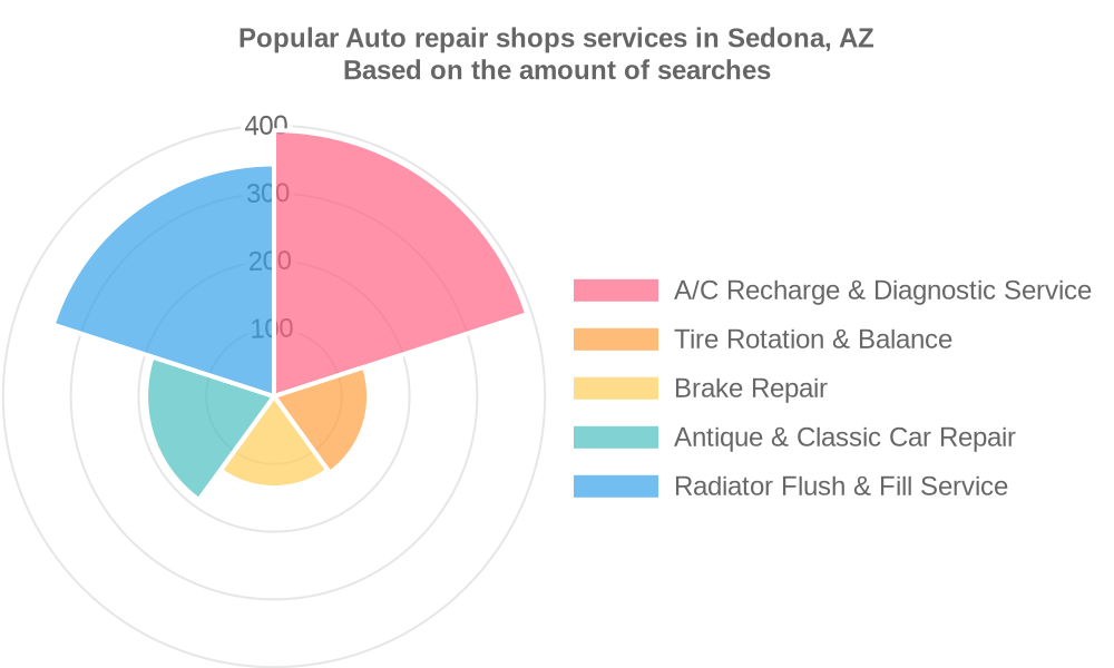 Popular services provided by auto repair shops in Sedona, AZ