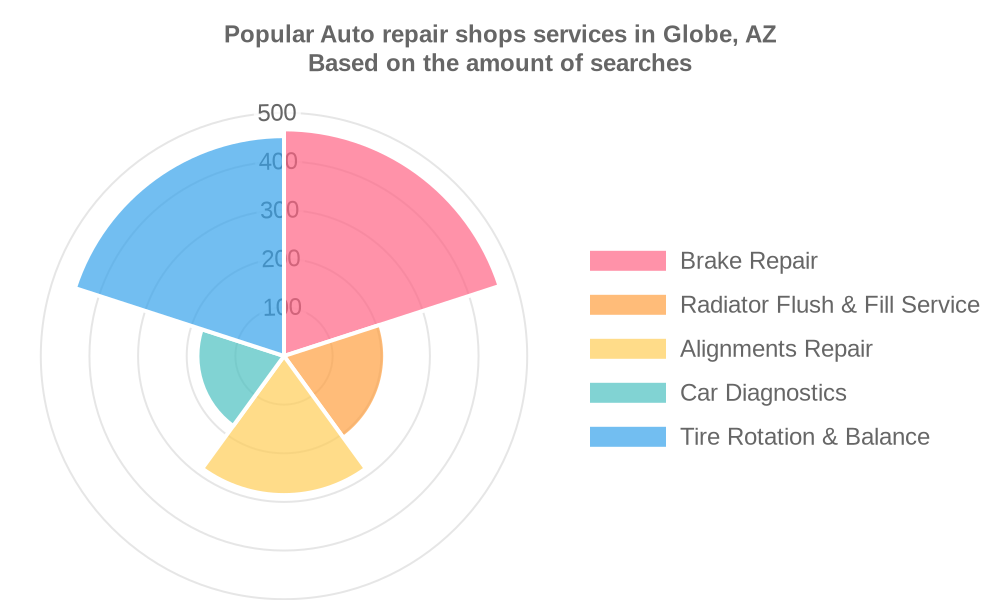 Popular services provided by auto repair shops in Globe, AZ