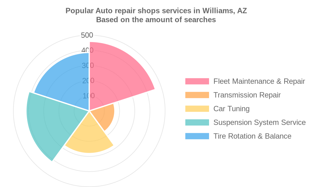 Popular services provided by auto repair shops in Williams, AZ