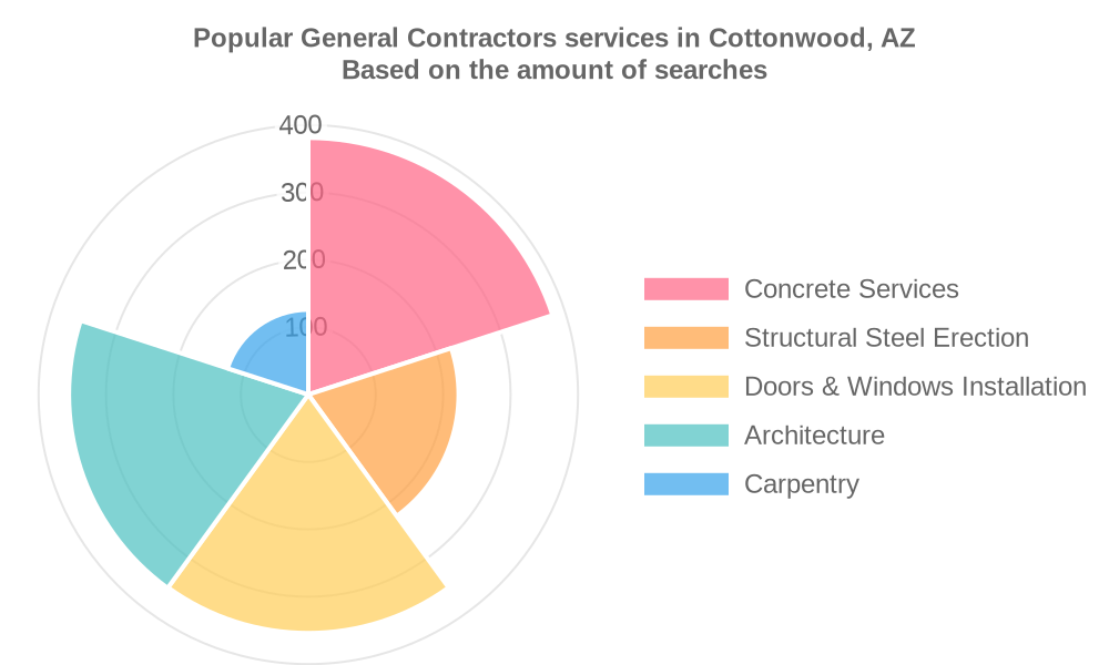Popular services provided by general contractors in Cottonwood, AZ