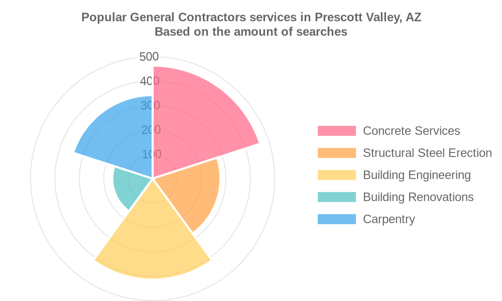 Popular services provided by general contractors in Prescott Valley, AZ