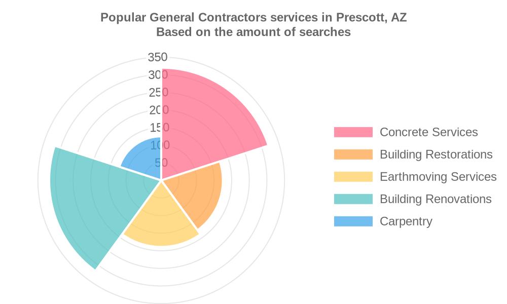 Popular services provided by general contractors in Prescott, AZ