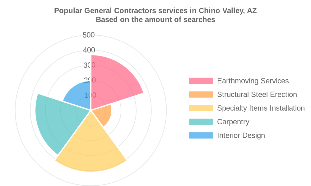 Popular services provided by general contractors in Chino Valley, AZ