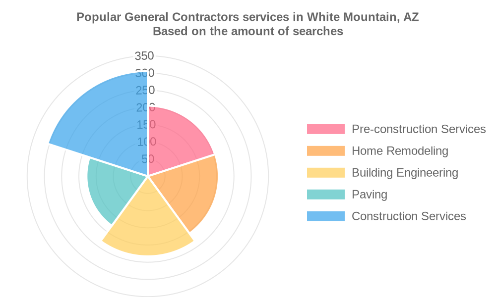 Popular services provided by general contractors in White Mountain, AZ