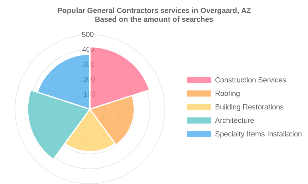 Popular services provided by general contractors in Overgaard, AZ