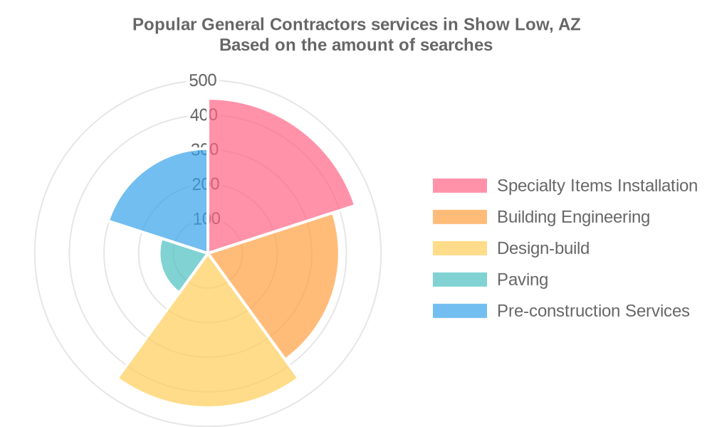 Popular services provided by general contractors in Show Low, AZ