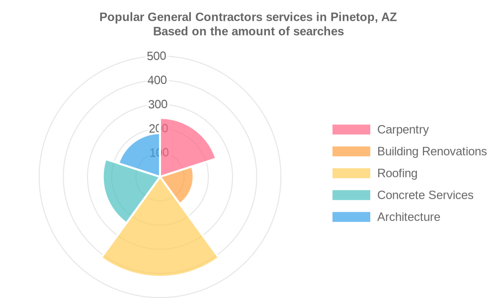 Popular services provided by general contractors in Pinetop, AZ