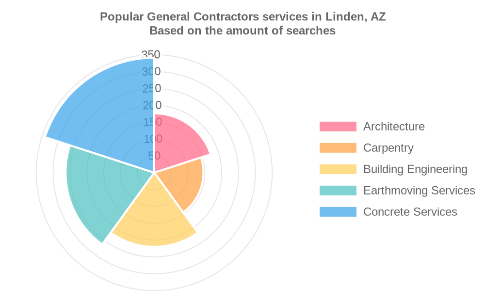 Popular services provided by general contractors in Linden, AZ