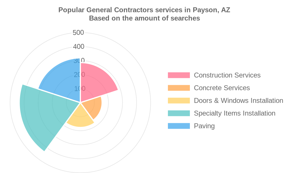 Popular services provided by general contractors in Payson, AZ