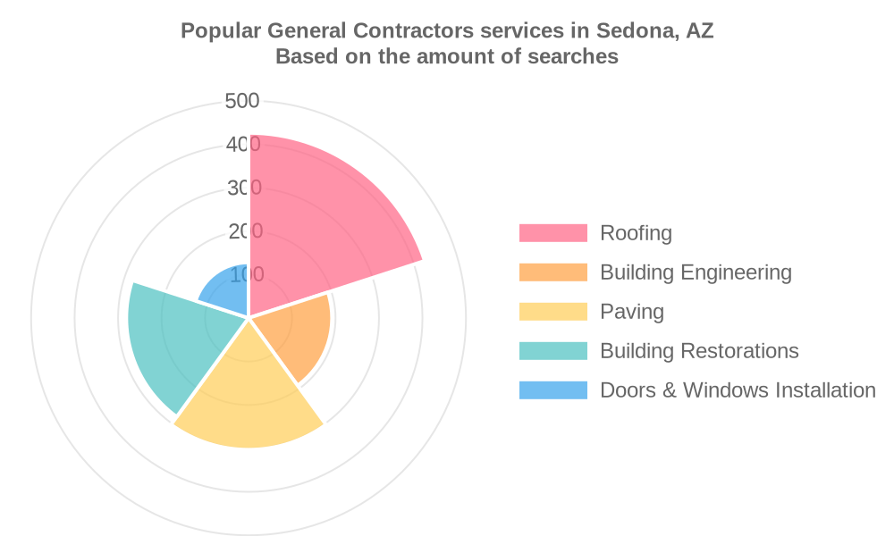 Popular services provided by general contractors in Sedona, AZ