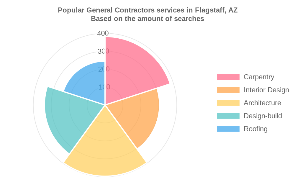 Popular services provided by general contractors in Flagstaff, AZ