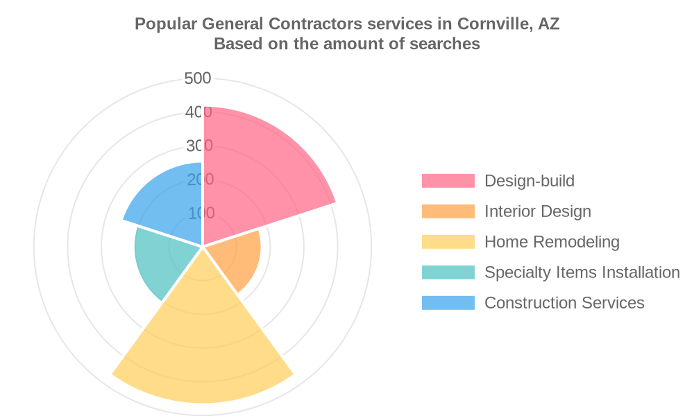 Popular services provided by general contractors in Cornville, AZ