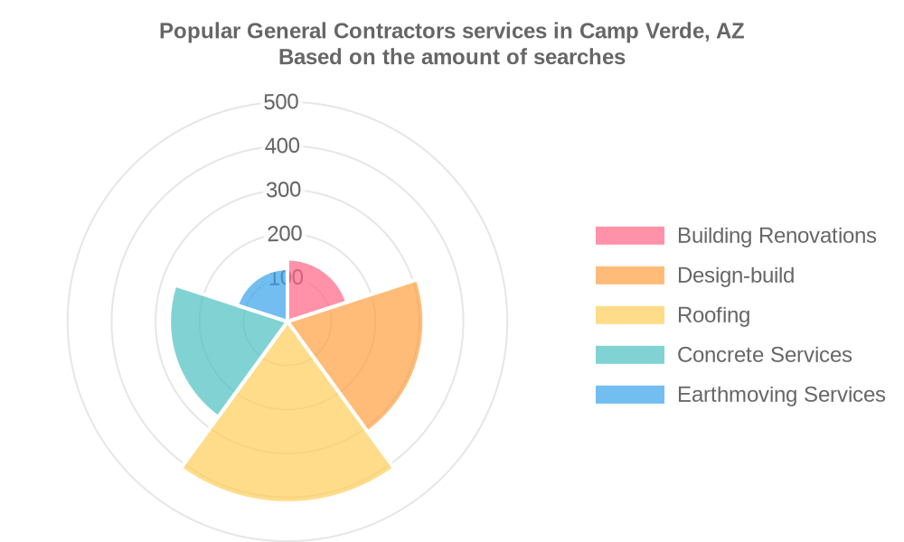Popular services provided by general contractors in Camp Verde, AZ