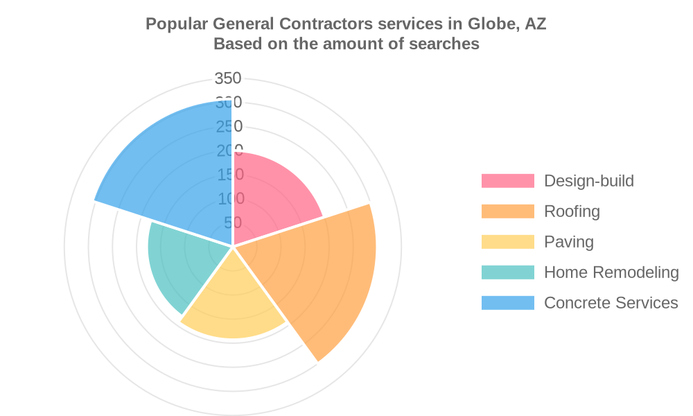 Popular services provided by general contractors in Globe, AZ