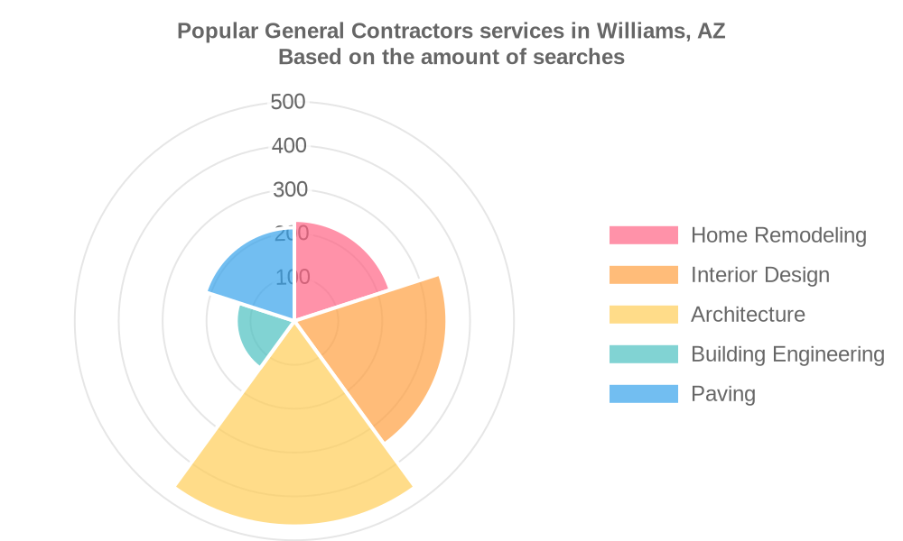 Popular services provided by general contractors in Williams, AZ
