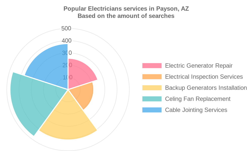 Popular services provided by electricians in Payson, AZ