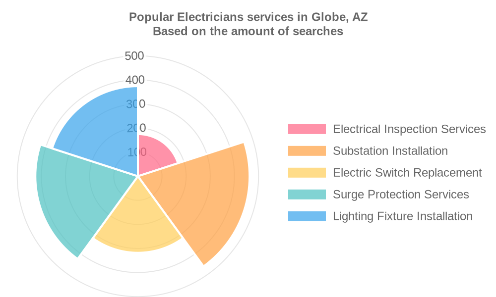 Popular services provided by electricians in Globe, AZ