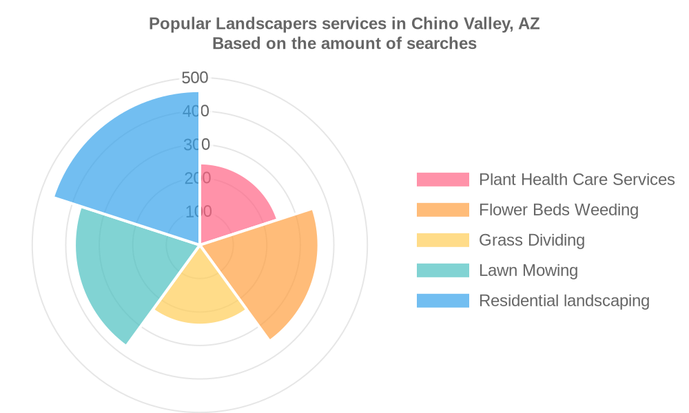Popular services provided by landscapers in Chino Valley, AZ