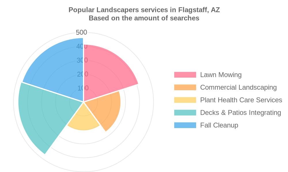 Popular services provided by landscapers in Flagstaff, AZ