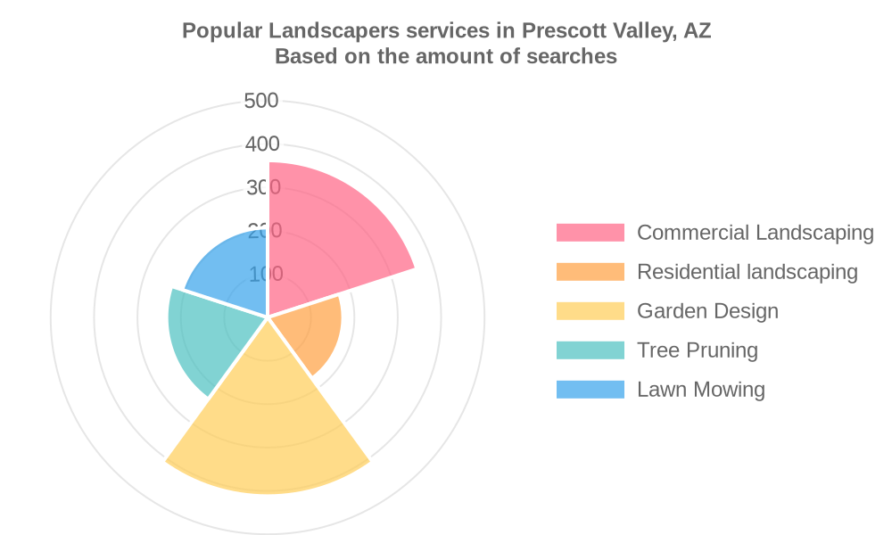 Popular services provided by landscapers in Prescott Valley, AZ