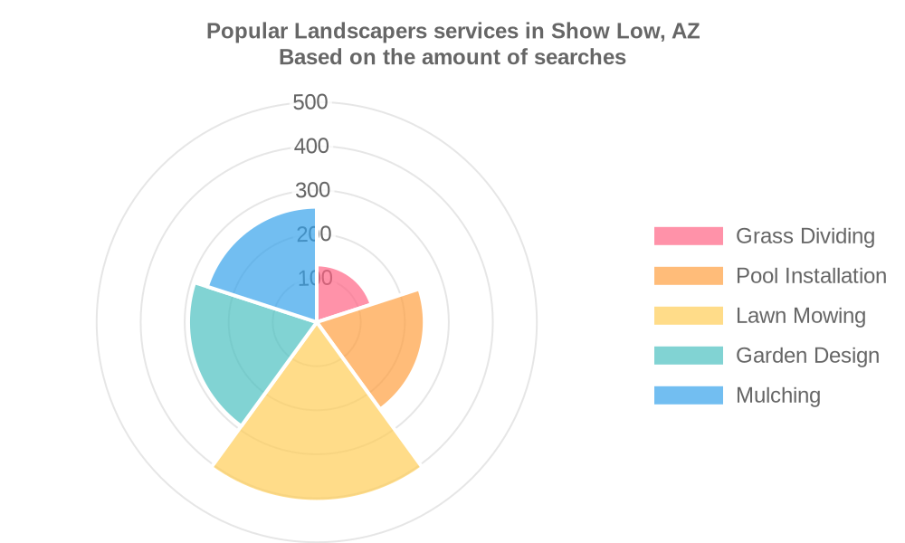 Popular services provided by landscapers in Show Low, AZ