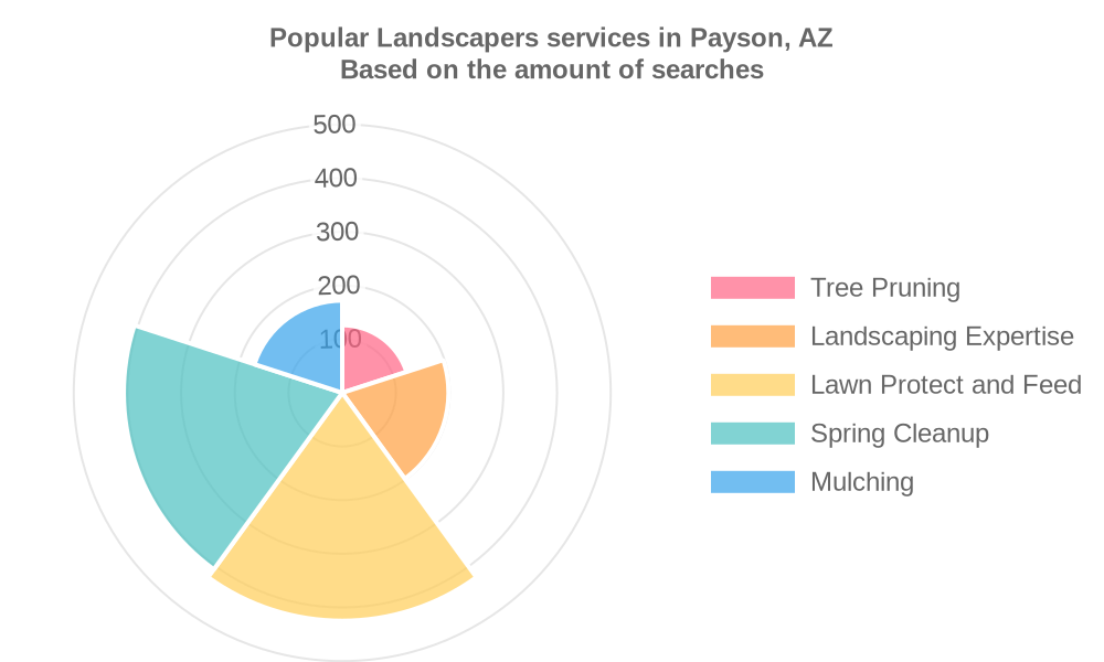Popular services provided by landscapers in Payson, AZ