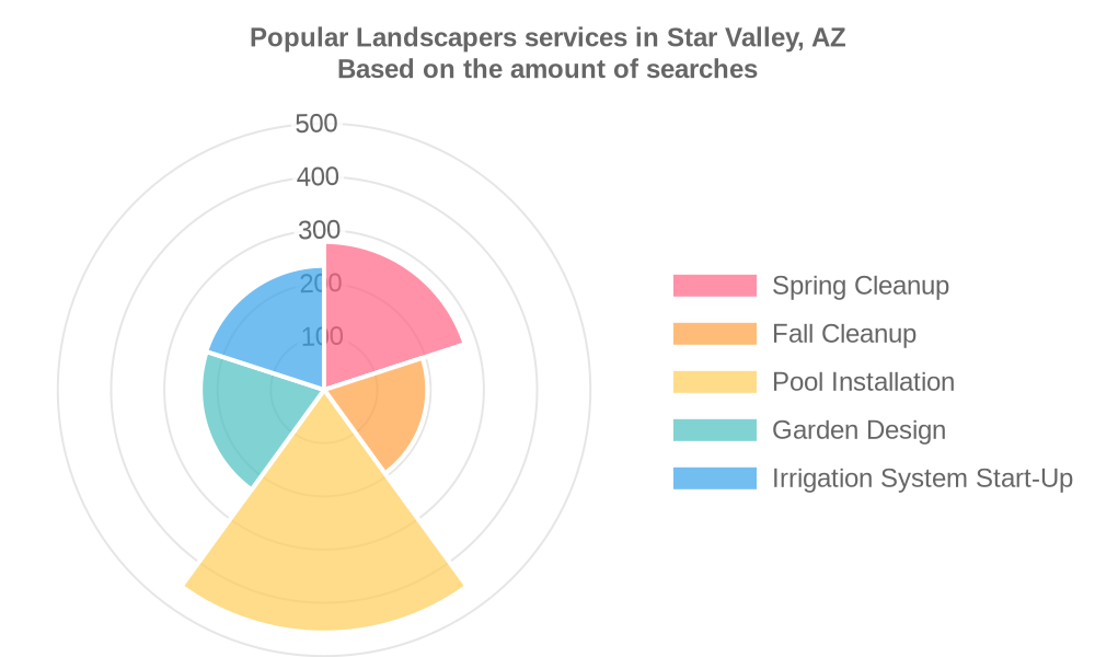 Popular services provided by landscapers in Star Valley, AZ