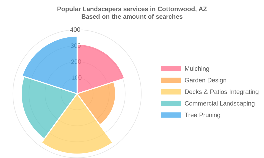 Popular services provided by landscapers in Cottonwood, AZ