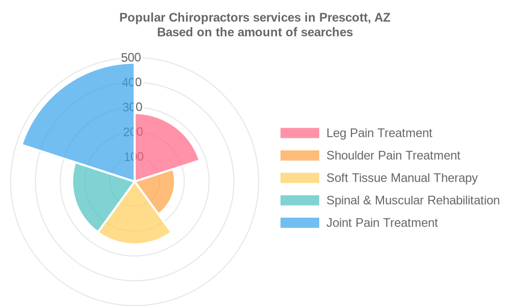 Popular services provided by chiropractors in Prescott, AZ