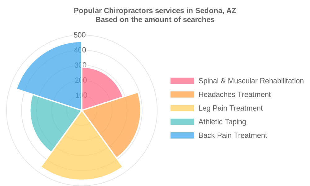 Popular services provided by chiropractors in Sedona, AZ