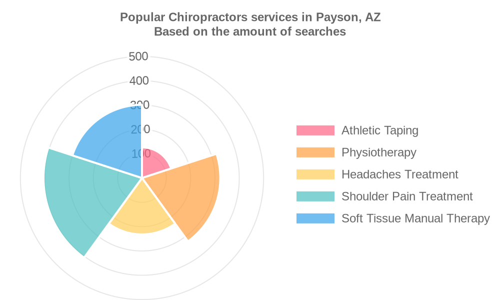 Popular services provided by chiropractors in Payson, AZ