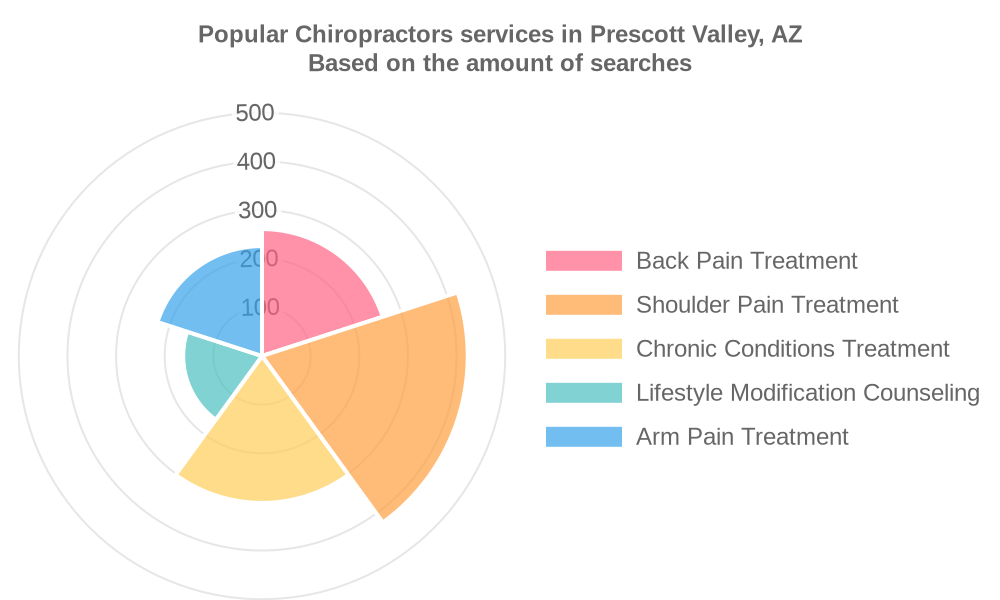 Popular services provided by chiropractors in Prescott Valley, AZ