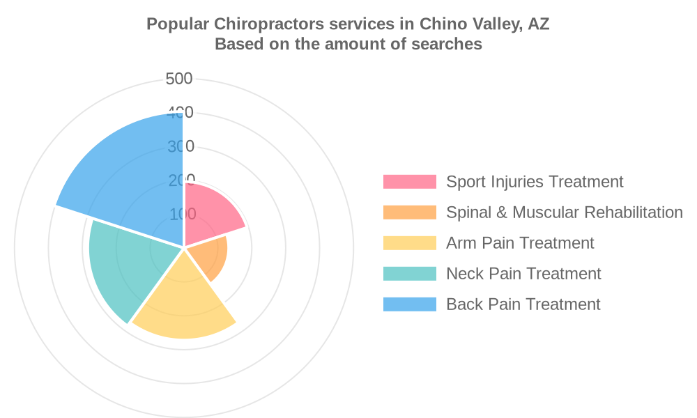 Popular services provided by chiropractors in Chino Valley, AZ