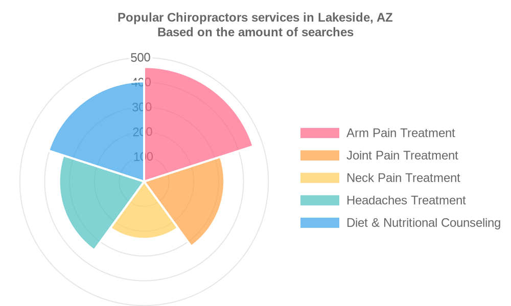 Popular services provided by chiropractors in Lakeside, AZ