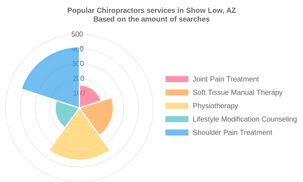 Popular services provided by chiropractors in Show Low, AZ