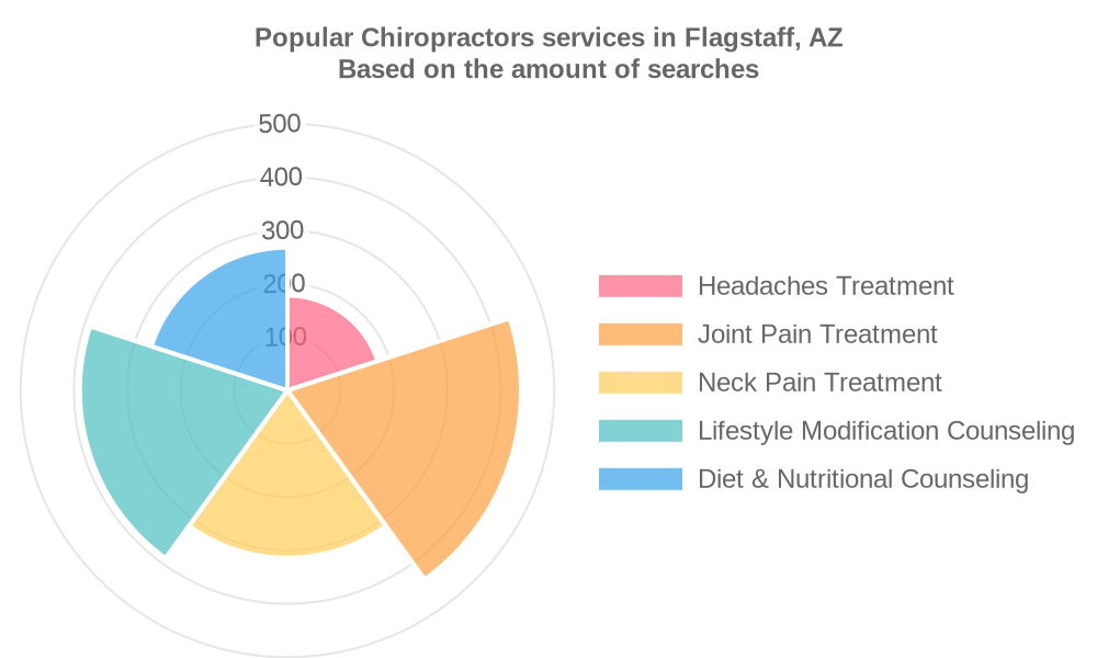Popular services provided by chiropractors in Flagstaff, AZ
