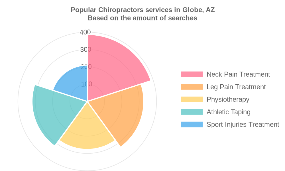 Popular services provided by chiropractors in Globe, AZ