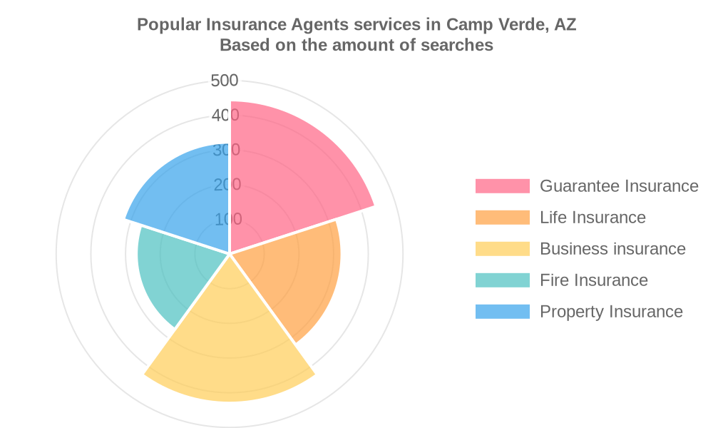 Popular services provided by insurance agents in Camp Verde, AZ