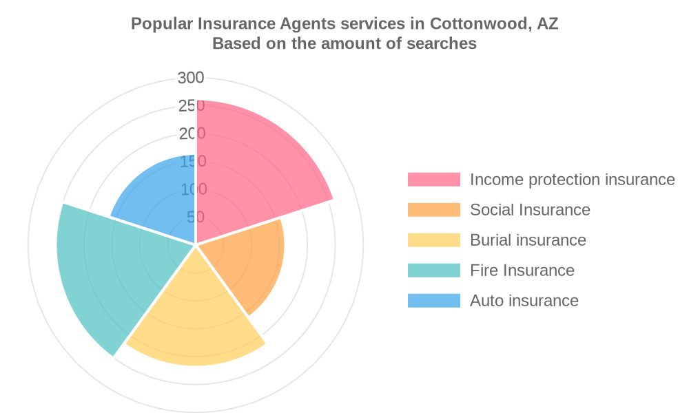 Popular services provided by insurance agents in Cottonwood, AZ