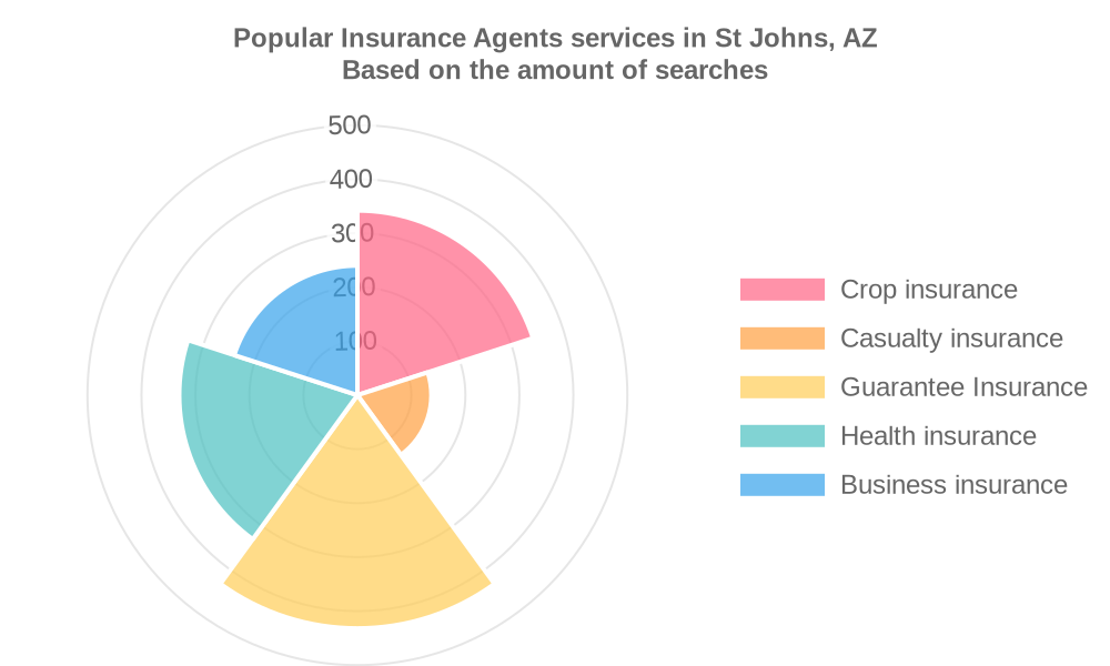 Popular services provided by insurance agents in St Johns, AZ