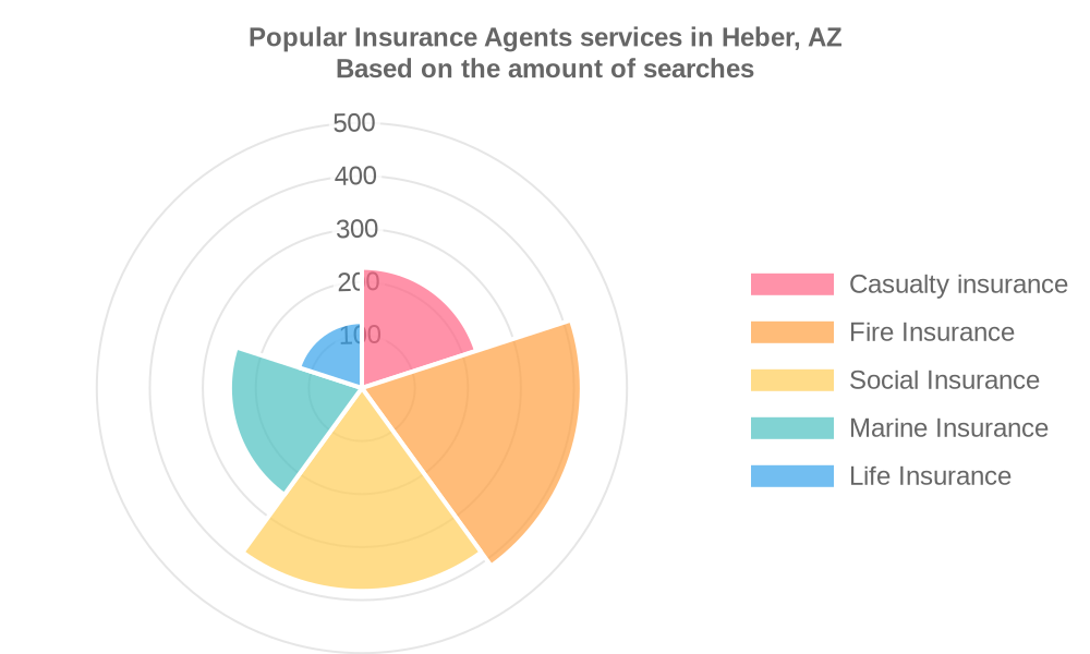Popular services provided by insurance agents in Heber, AZ