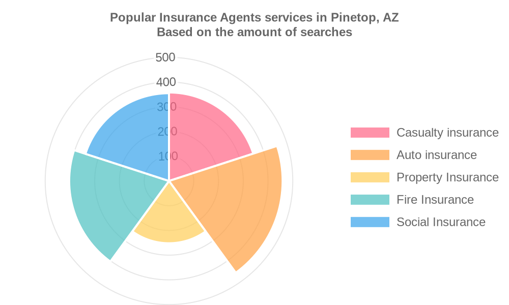 Popular services provided by insurance agents in Pinetop, AZ