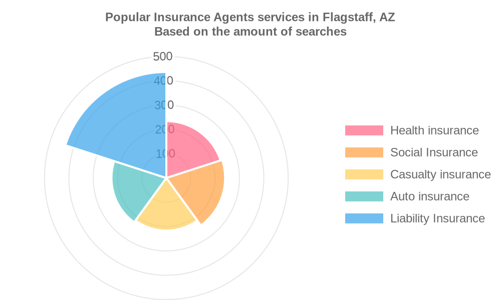 Popular services provided by insurance agents in Flagstaff, AZ